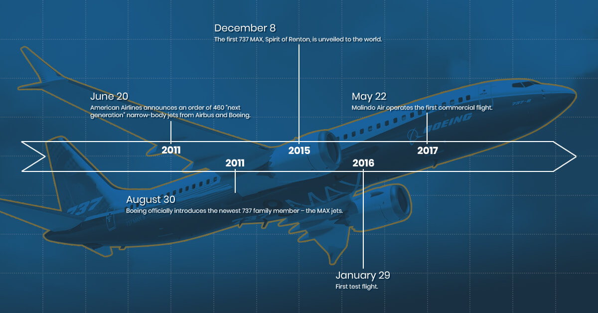 Inchiesta sull'incidente al 737 MAX Ethiopian - Pagina 3 Boeing%20737%20max%20timeline%20beginning%20of%20the%20aircraft