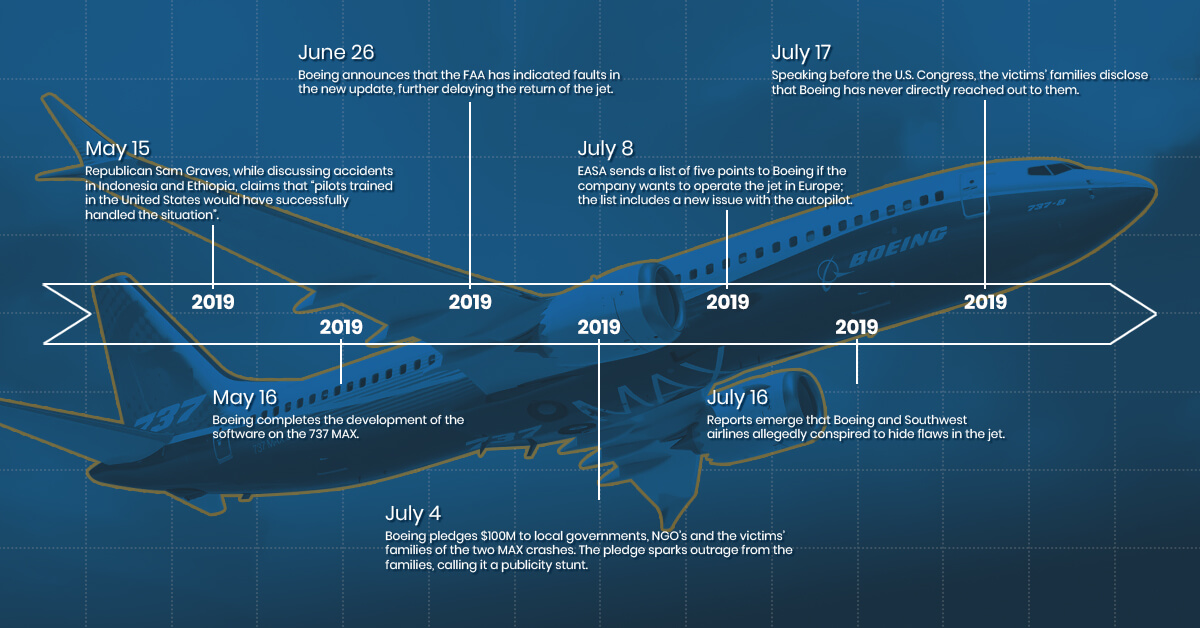 Boeing 737 MAX crisis timeline further groundings